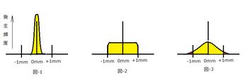発生確率分布.png